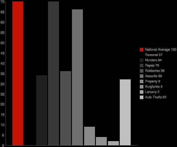 Casa Conejo CA Crime Statistics