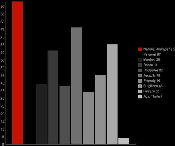Amesti CA Crime Statistics