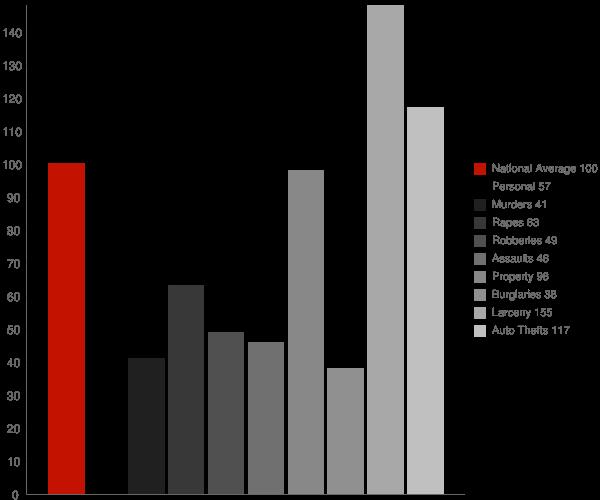 North Kensington MD Crime Statistics