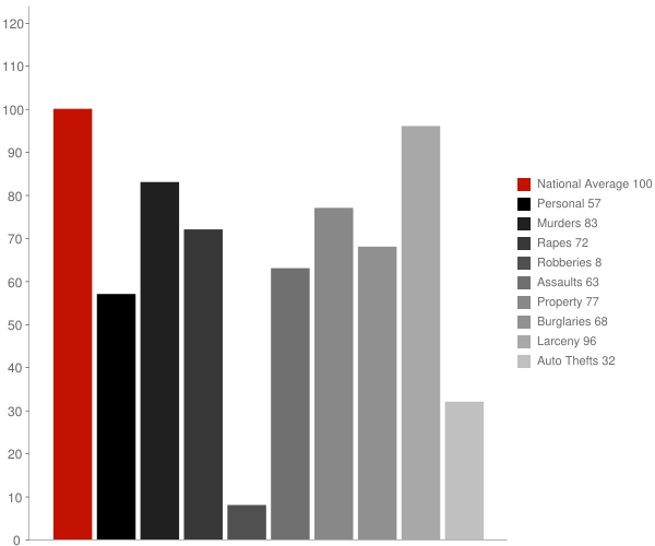 Fruitland ID Crime Statistics