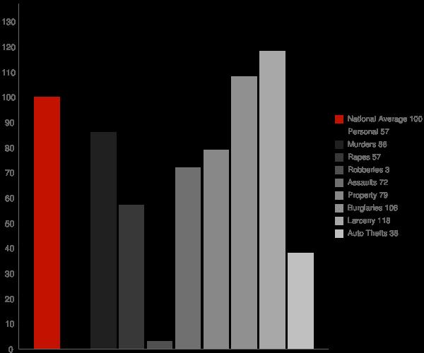 La Porte CA Crime Statistics