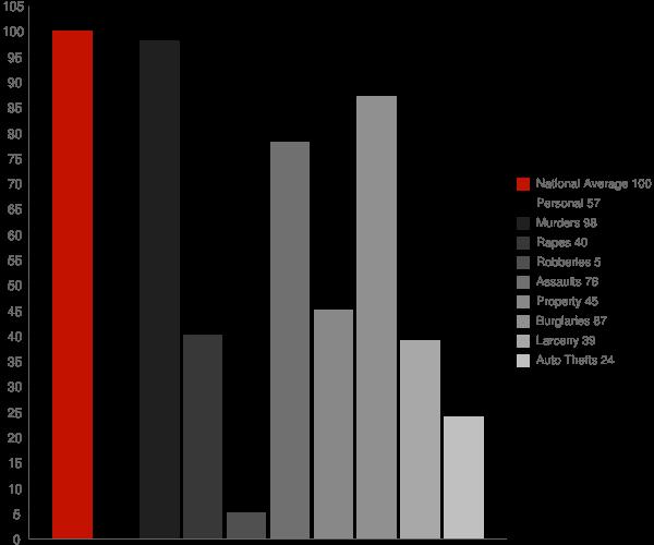 Alleghany CA Crime Statistics