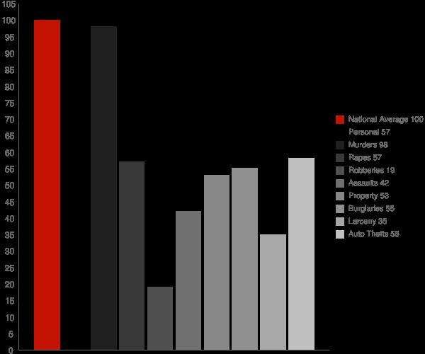 Kincaid WV Crime Statistics