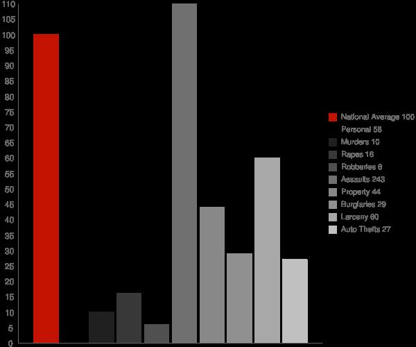 Kake AK Crime Statistics