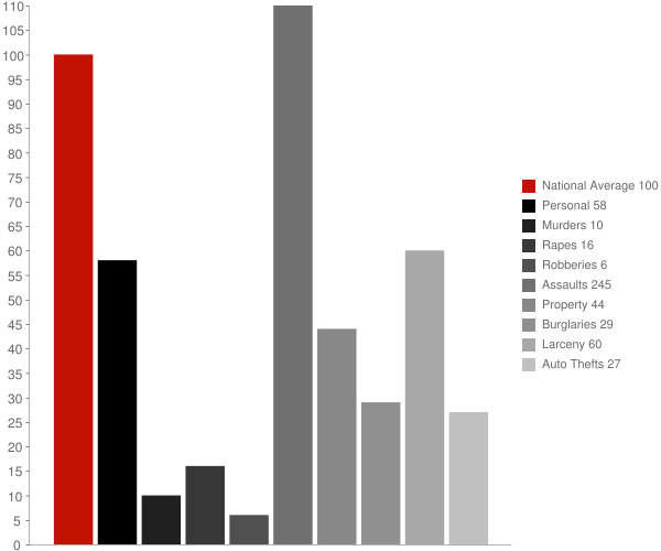 Kupreanof AK Crime Statistics