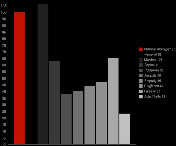 Moccasin AZ Crime Statistics