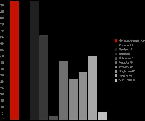 Corinth NY Crime Statistics