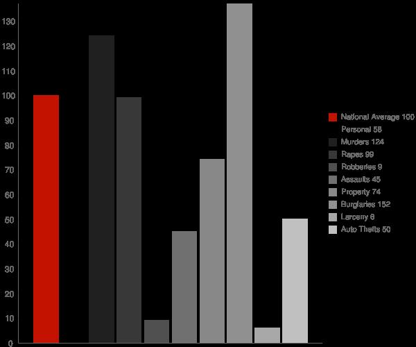 Emerald Mountain AL Crime Statistics