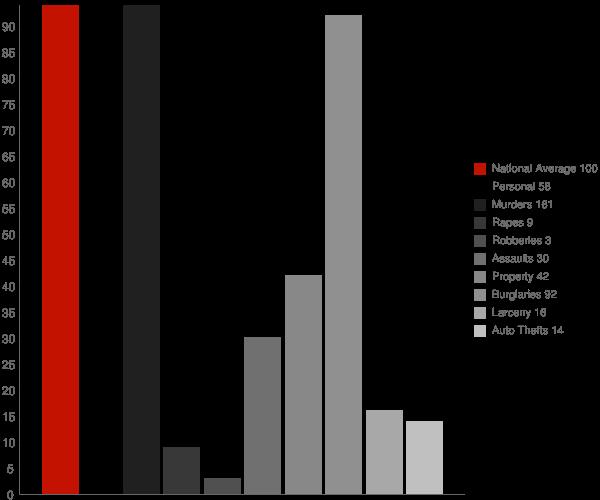 Thornton AR Crime Statistics