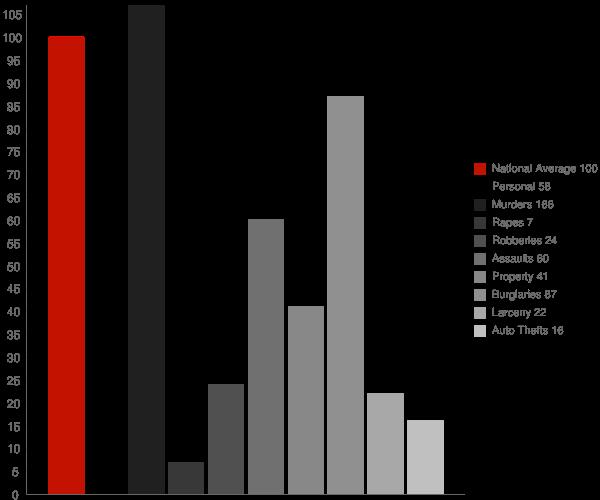 Howard GA Crime Statistics