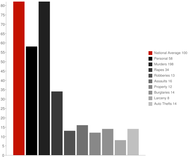 Piedmont AL Crime Statistics