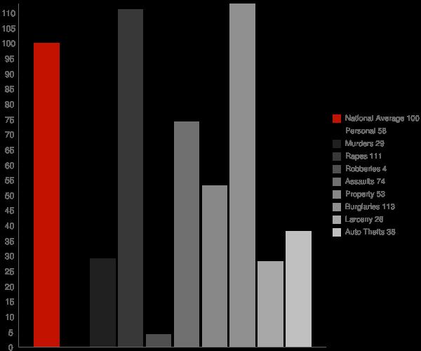 Iron Horse CA Crime Statistics