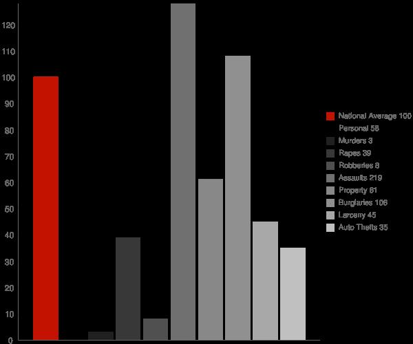 Kilbourne LA Crime Statistics