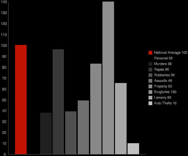Collierville CA Crime Statistics