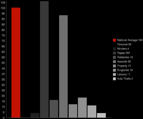 Pelahatchie MS Crime Statistics