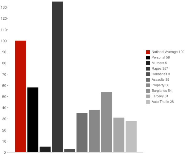 Doddsville MS Crime Statistics