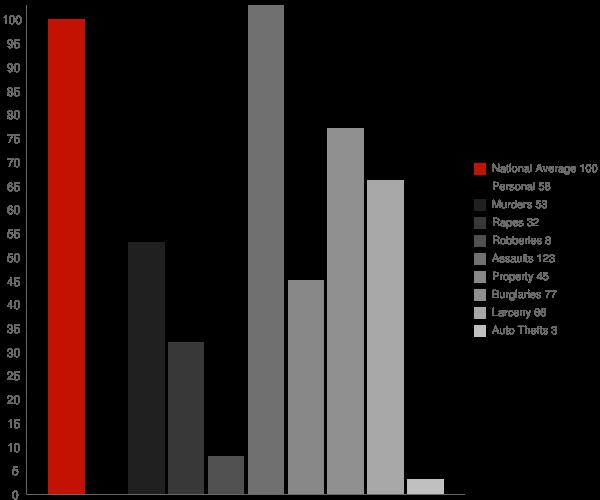 Ahwahnee CA Crime Statistics