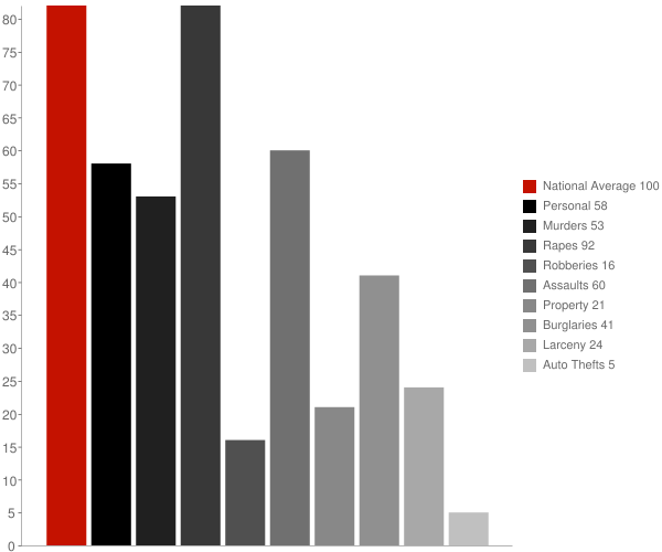Lemoore CA Crime Statistics