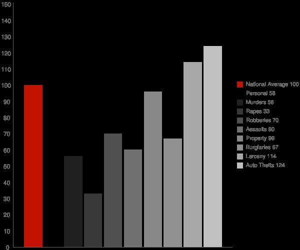 Parole MD Crime Statistics
