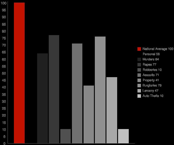 Burney CA Crime Statistics