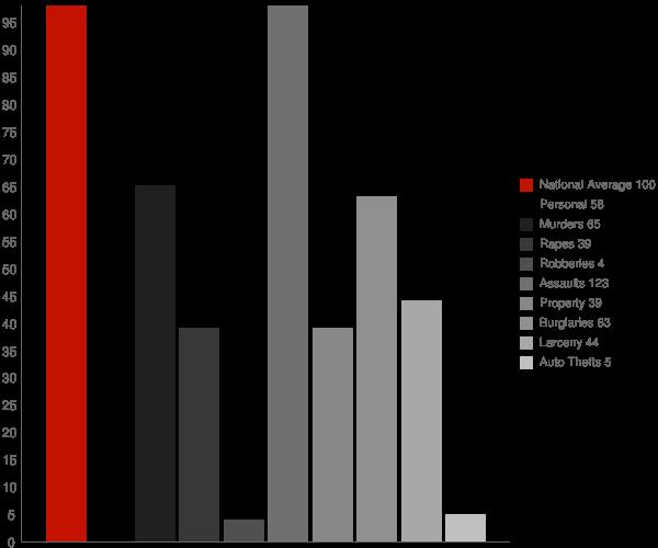Peru NY Crime Statistics