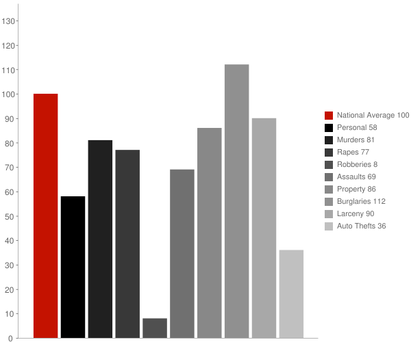 Foreman AR Crime Statistics