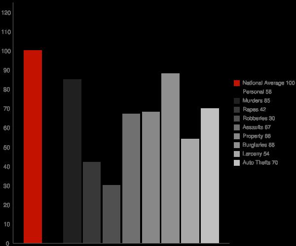 Layhill MD Crime Statistics