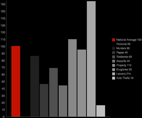 Palmyra PA Crime Statistics