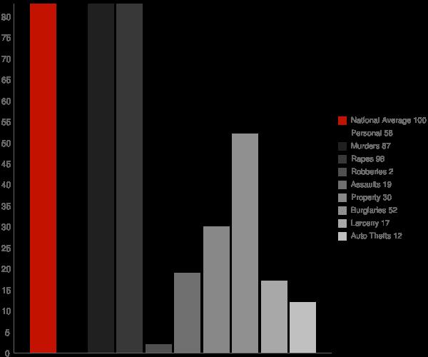 Ellenboro WV Crime Statistics