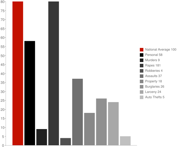 Allegany NY Crime Statistics
