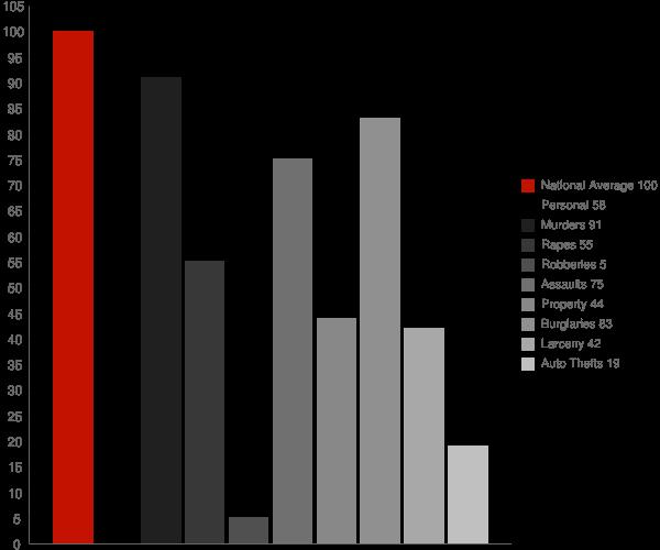 Calpine CA Crime Statistics