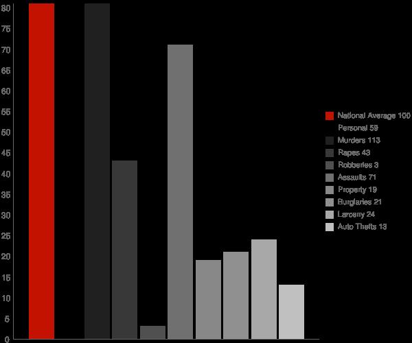 Whaleyville MD Crime Statistics