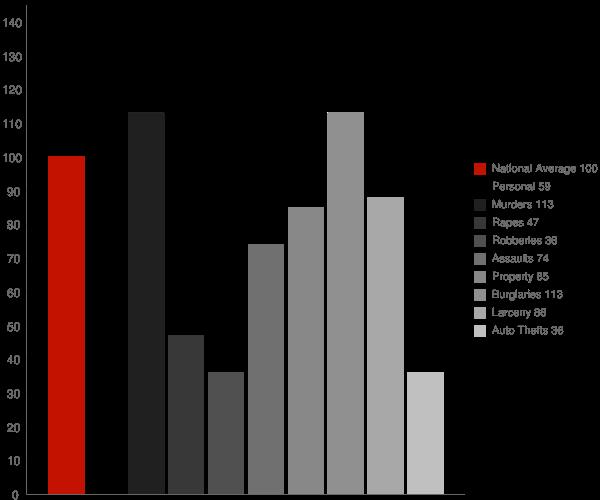 Luverne AL Crime Statistics