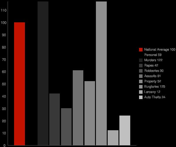 Sorrel LA Crime Statistics