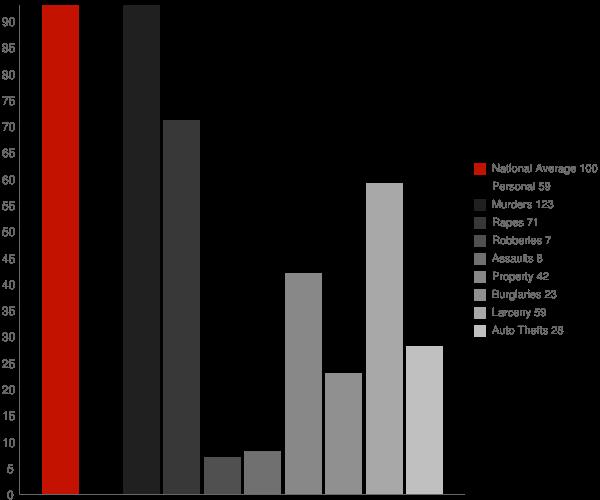 Friendship AR Crime Statistics
