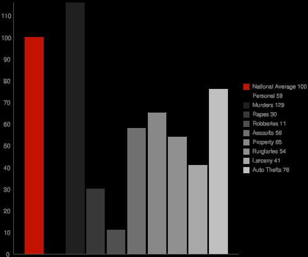 Hensley AR Crime Statistics