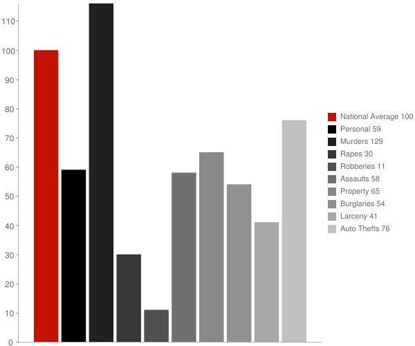 Woodson AR Crime Statistics