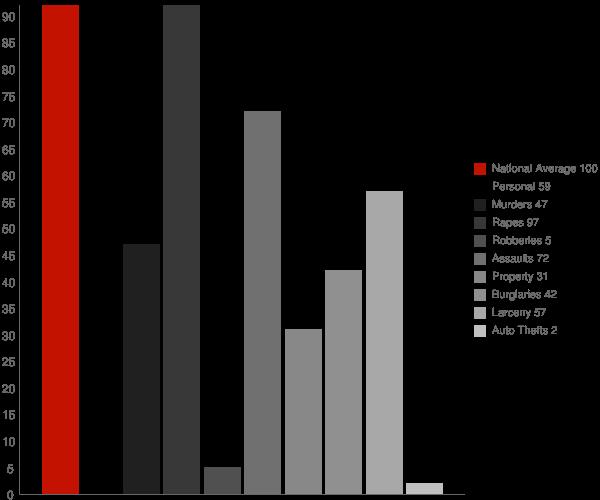 Blacklake CA Crime Statistics