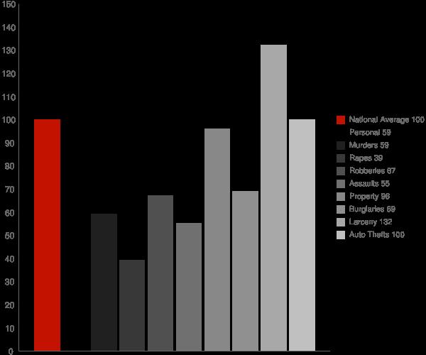Wheaton MD Crime Statistics