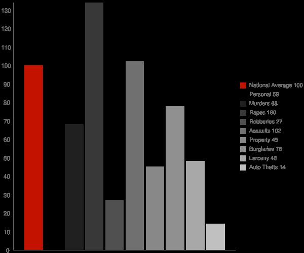 Sylvarena MS Crime Statistics