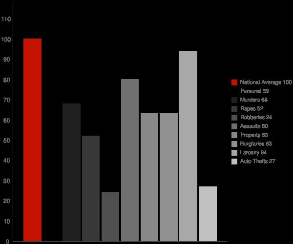 Lexington Park MD Crime Statistics