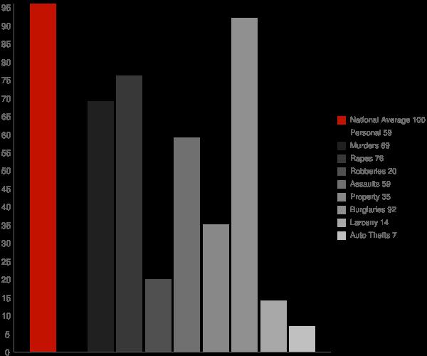 El Verano CA Crime Statistics