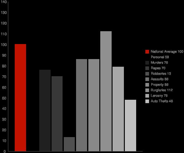 Prattsville AR Crime Statistics