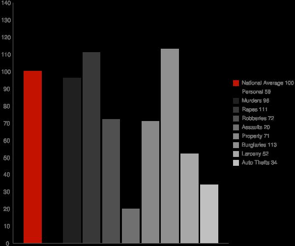 Brewton AL Crime Statistics