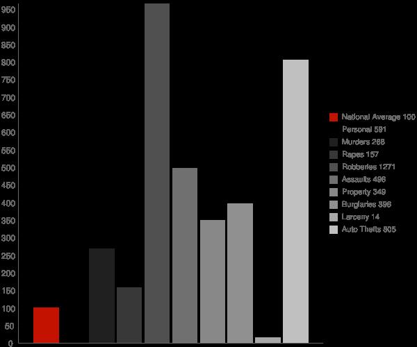 Westphalia MD Crime Statistics