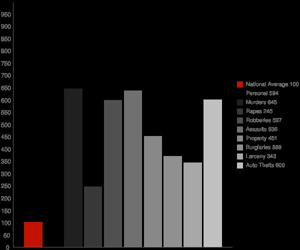 St Louis MO Crime Statistics