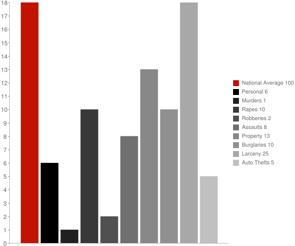 Grand View on Hudson NY Crime Statistics