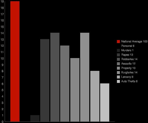 Forest MS Crime Statistics