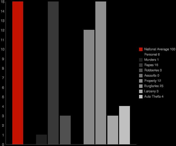 Castleton on Hudson NY Crime Statistics
