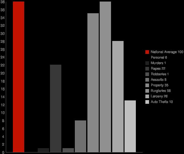 Leesburg AL Crime Statistics